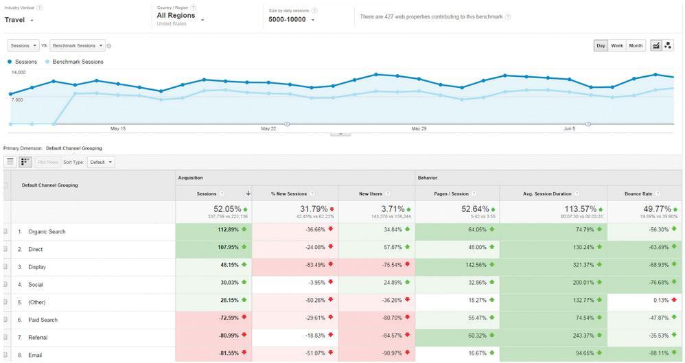 Google Analytics: competition