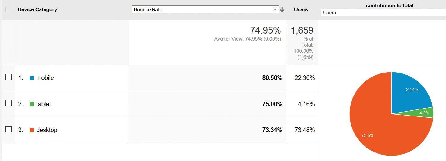 Google Analytics: mobile first index