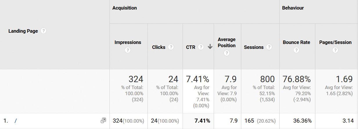 Google Analytics: utilise search console