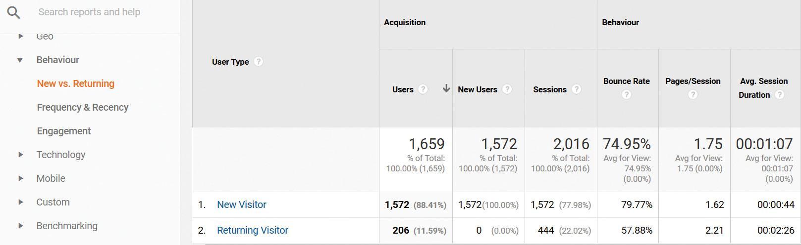 Google Analytics New vs returning visitors