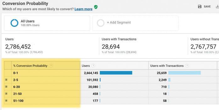Google Analytics: conversion probability