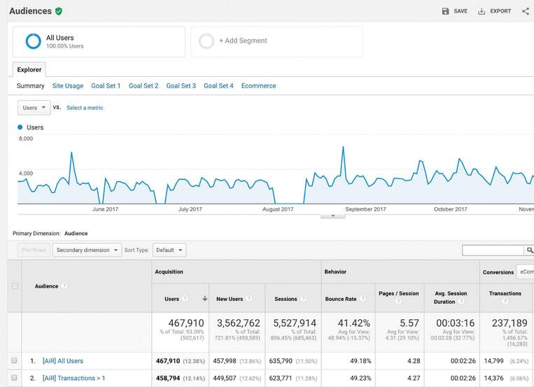Google Analytics Audience dashboard