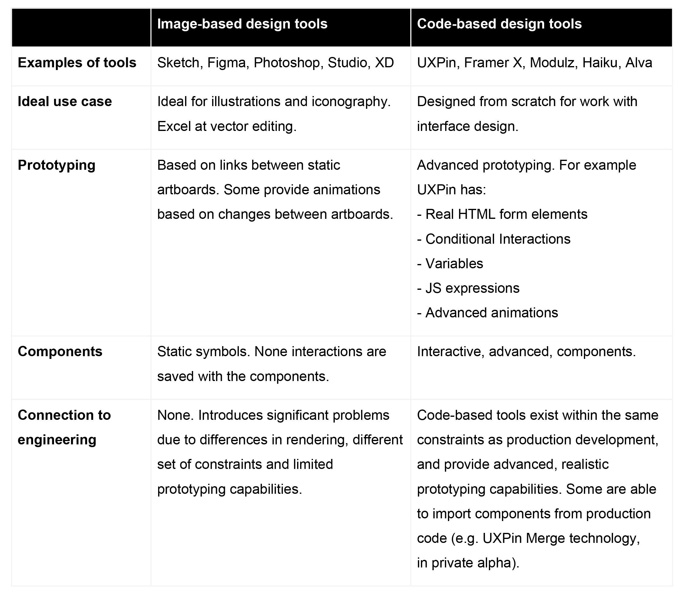Two paradigms of design tools (click the icon in the top right to enlarge)