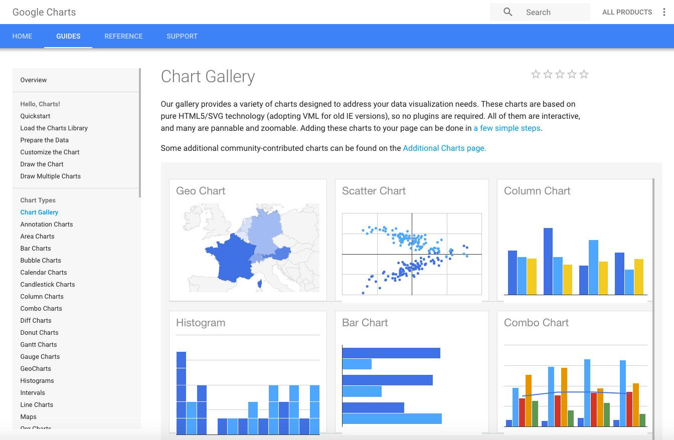 Infographics tools: Google Charts