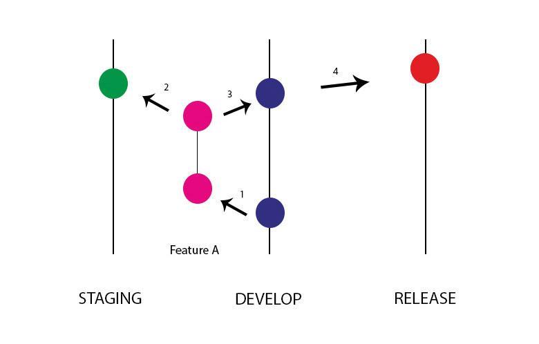 Version control: Branching model
