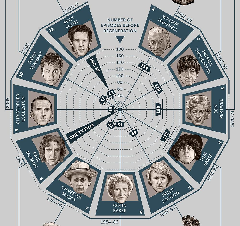 The best infographics: Doctor Who