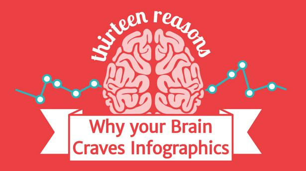 The best infographics: why your brain craves them