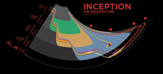 The best infographics: Inception