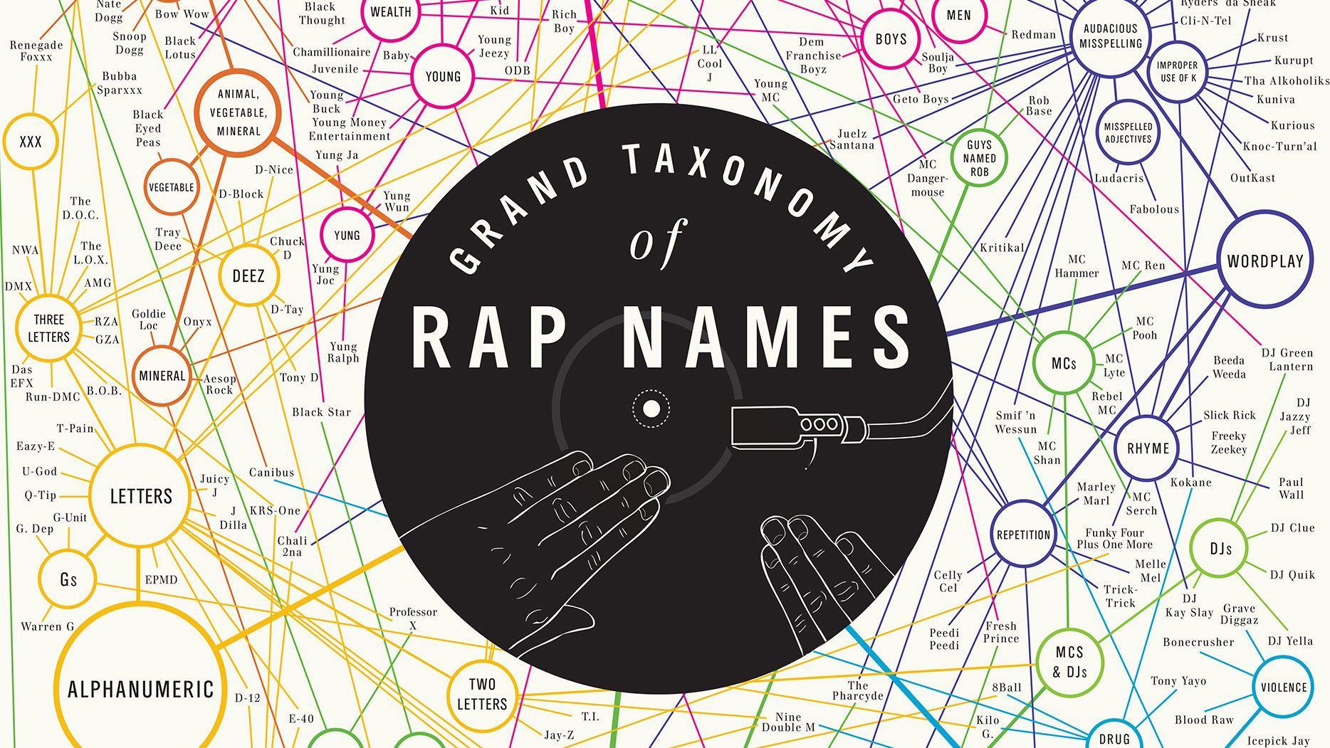 The best infographics: rap names