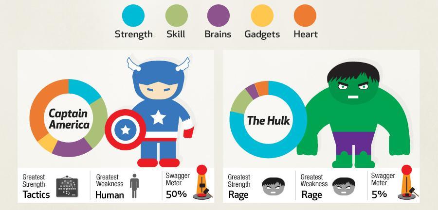 The best infographics: Avengers Assemble