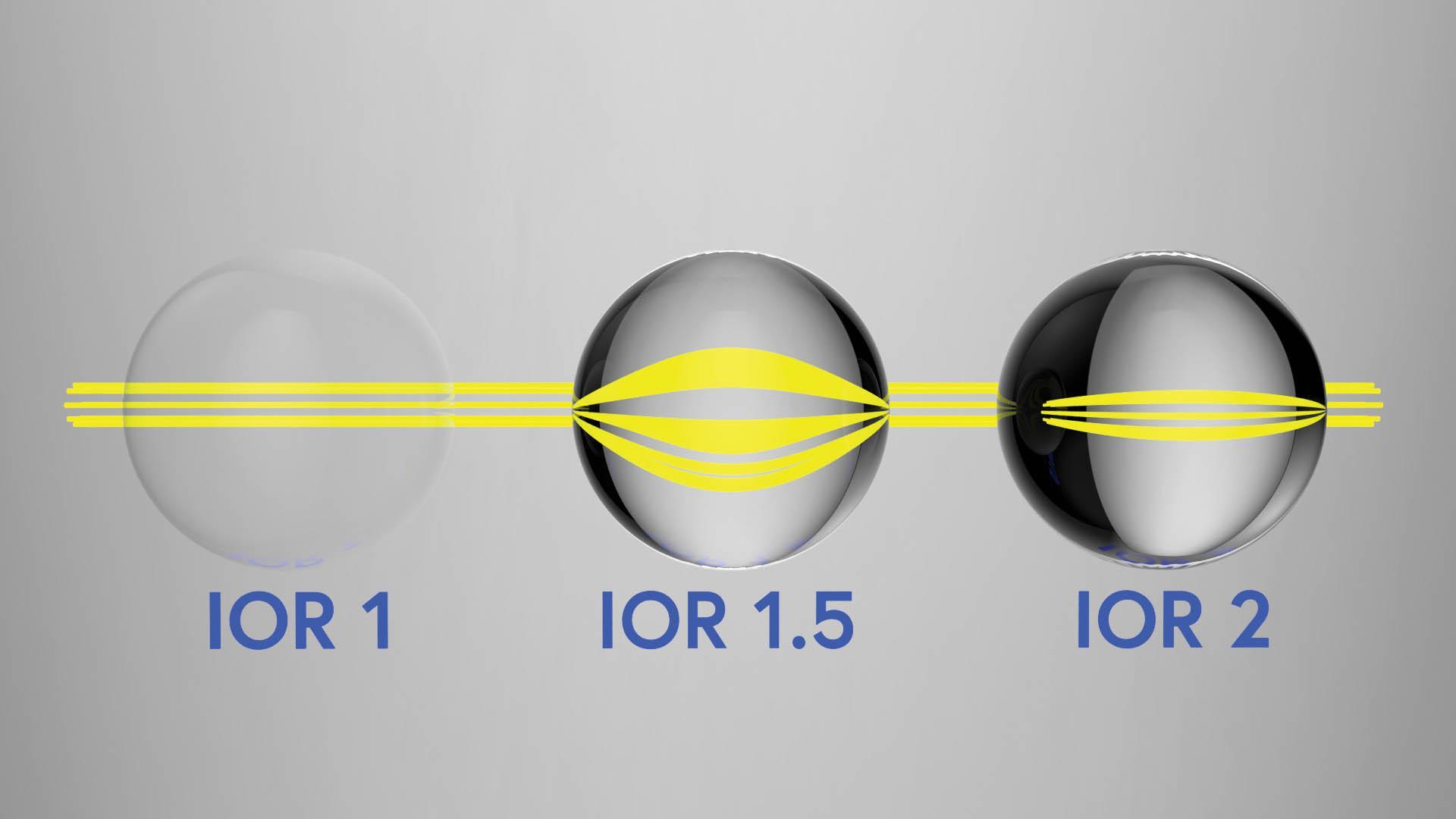 three spheres index of refractions