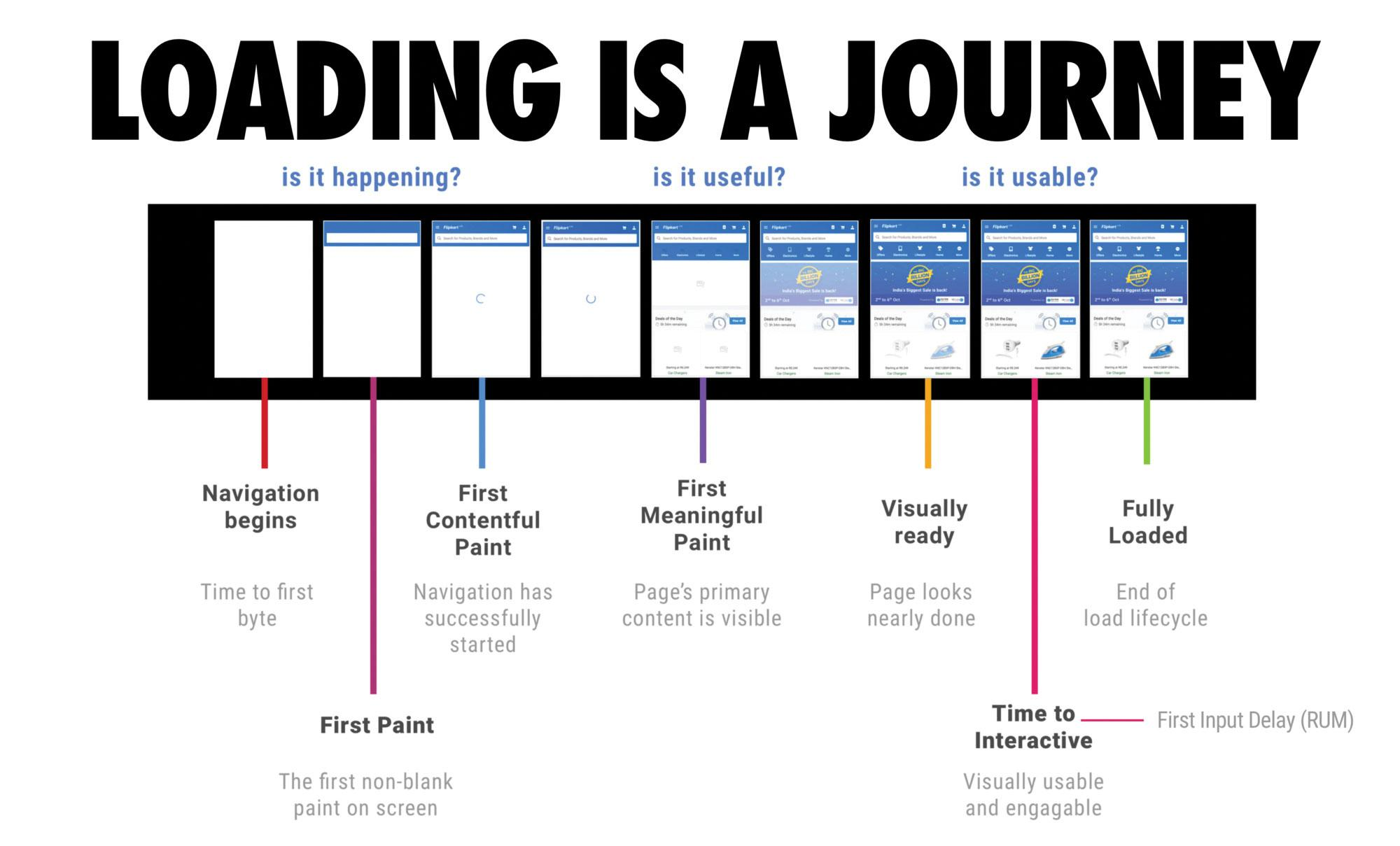 Loading is a journey infographic