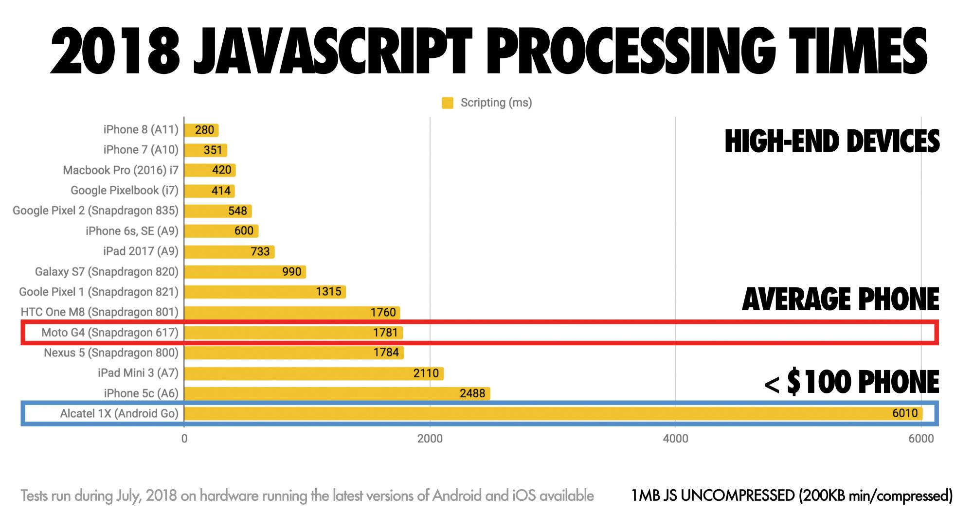 processing times infographic