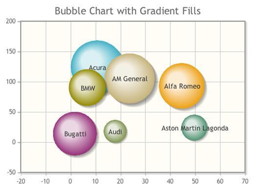 Data visualization: jQPlot